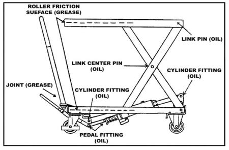 DOSTAWA GRATIS! 310564 Ruchomy stół podnośny (udźwig: 1000 kg, wymiary platformy: 1010x520 mm, wysokość podnoszenia min/max: 445-950 mm)